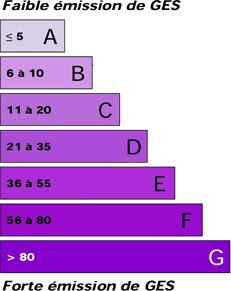 étiquette émission Co2