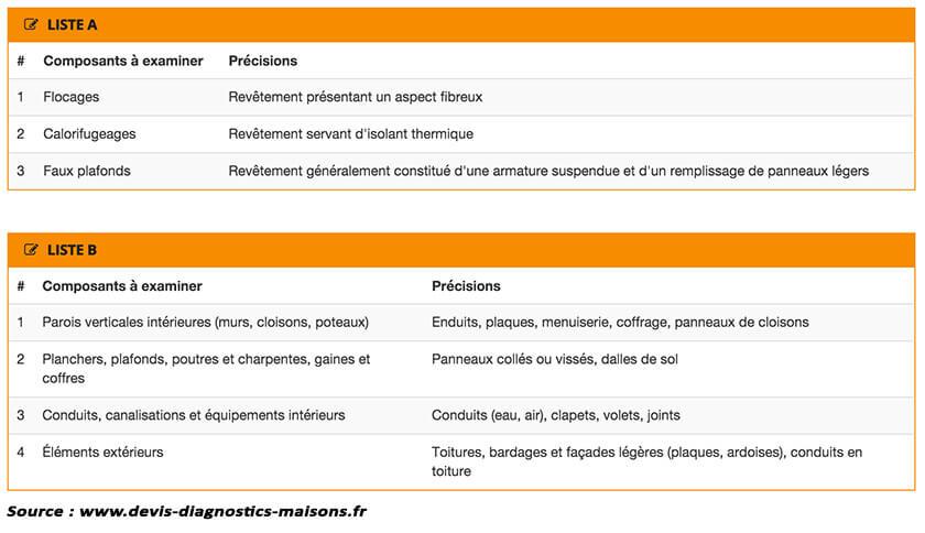 Catégorisation des matériaux à base d'amiante. De cette catégorisation dépendra les différentes recommandations possibles dans le rapport d'analyse. (source : www.devis-diagnostics-maisons.fr)