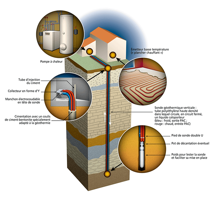 fonctionnement d'une pompe à chaleur géothermie