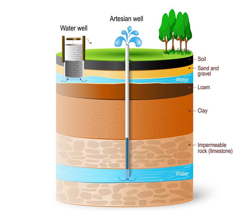 combien coute puits artesien