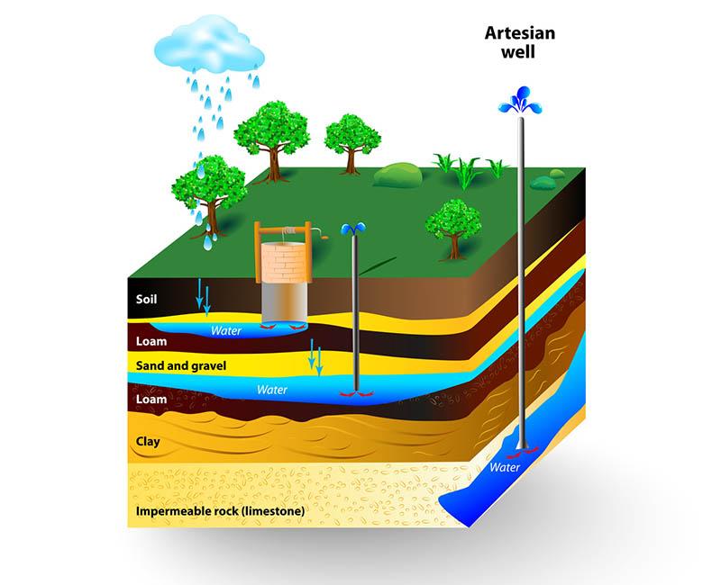 fonctionnement puits artesien