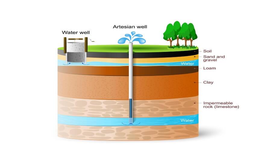 choix puits forage cout